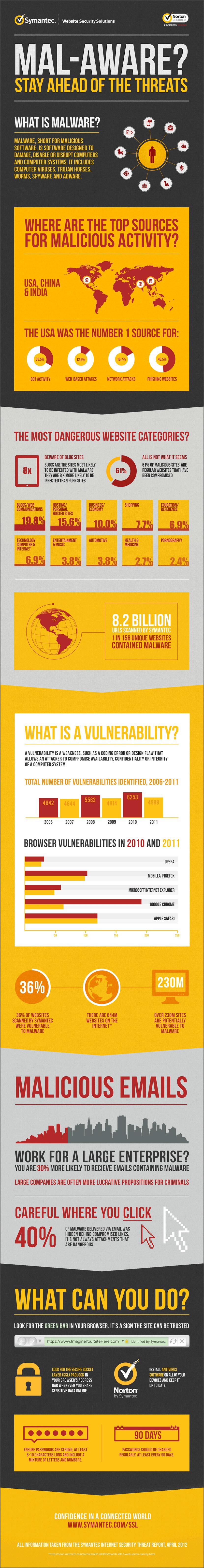 symantec malaware uk antivirus norton infographic
