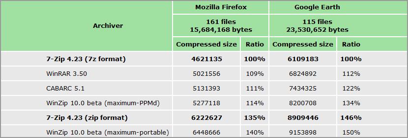 zip file compression comparision