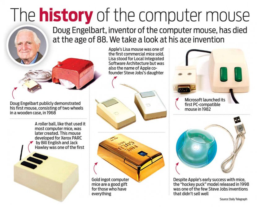 History of the Computer Mouse