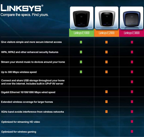 Cisco Linksys E1000 Router