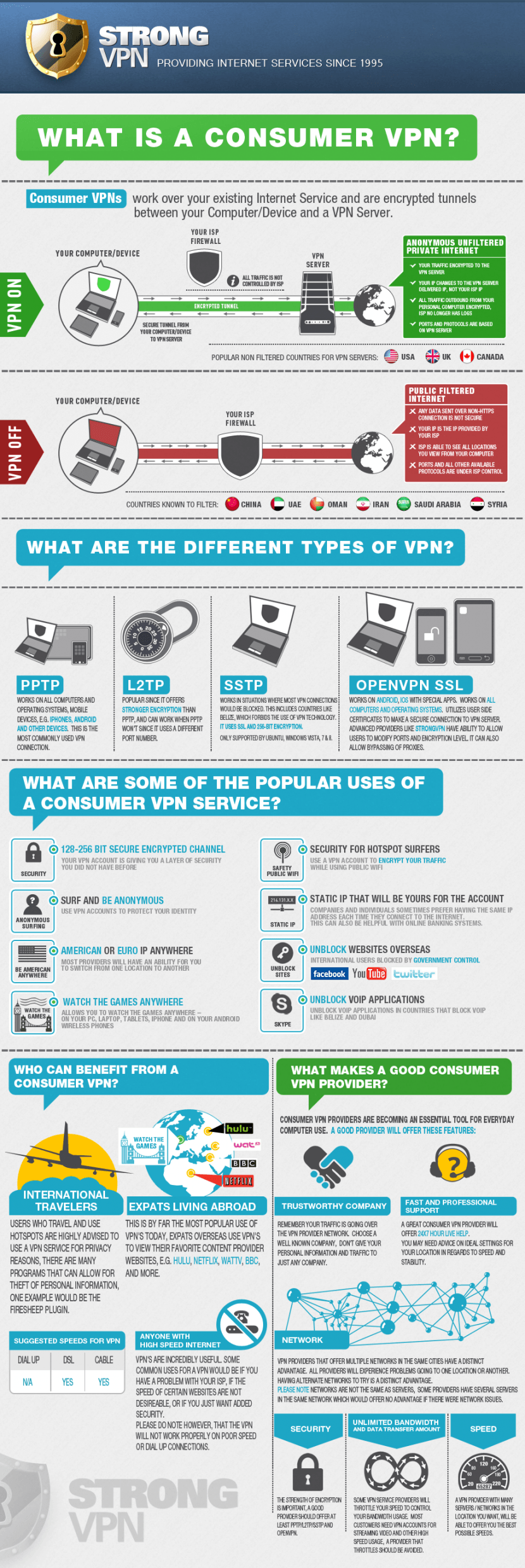 What is a Consumer VPN?