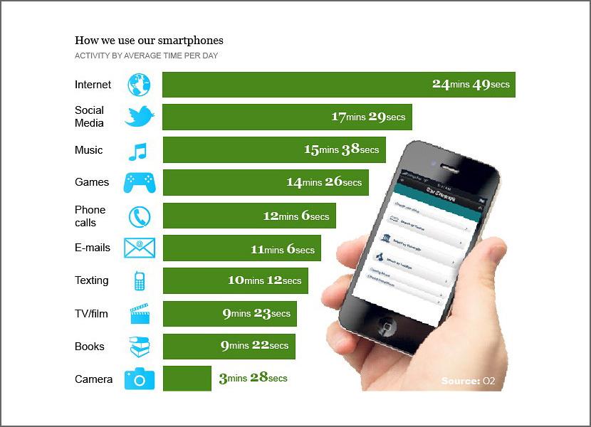 phone smartphone usage survey data