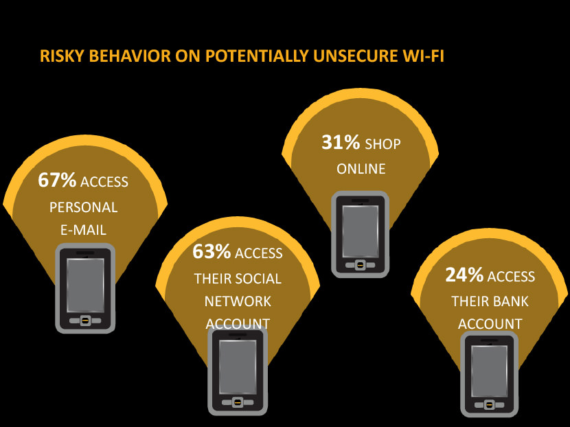 67% access personal email. 63% access their social network account. 31% shop online. 24% access their bank account.