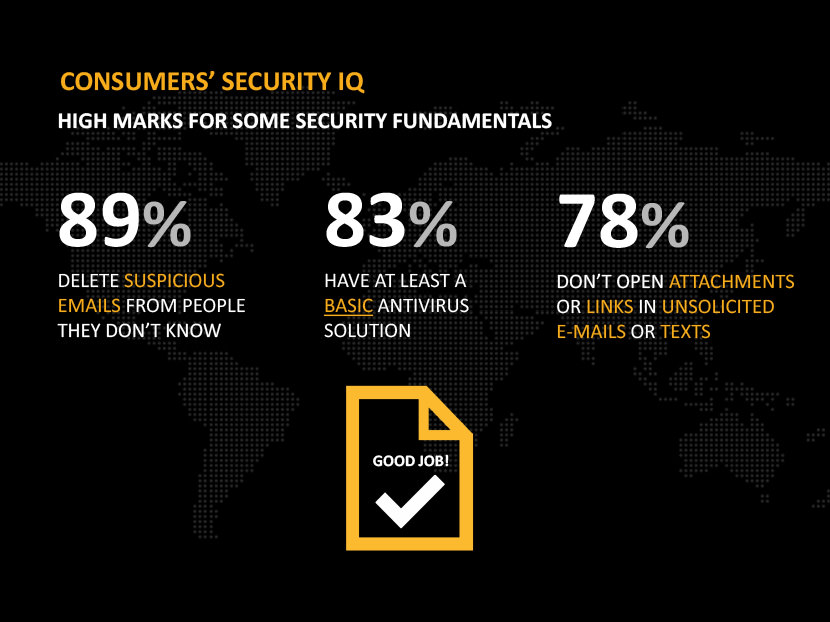 Consumers' security IQ, high marks for some security fundamentals. 89% delete suspicious emails from people they don't know. 83% have at least a basic antivirus solution. 78% don't open attachments or links in unsolicited emails or texts.