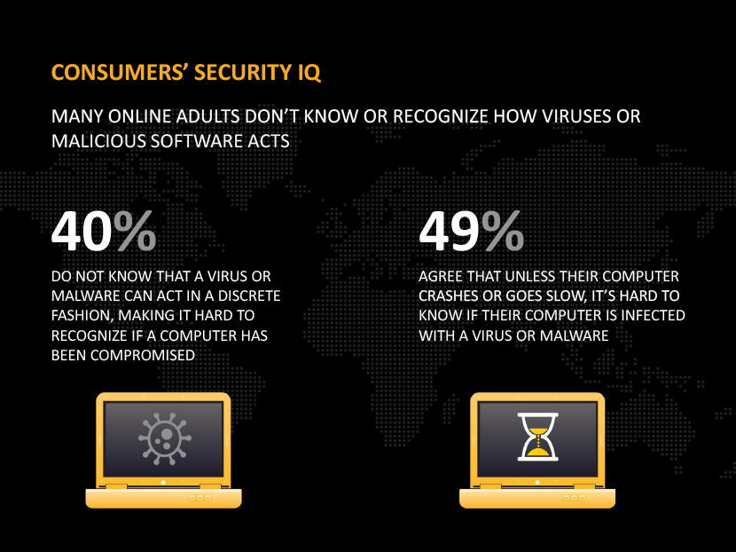 Many online adults don't know or recognize how viruses or malicious software acts. 40% do not know that a virus or malware can act in a discrete fashion, making it hard to recognize if a computer has been compromised. 49% agree that unless their computer crashes or goes slow, it's hard to know if their computer is infected with a virus or malware.