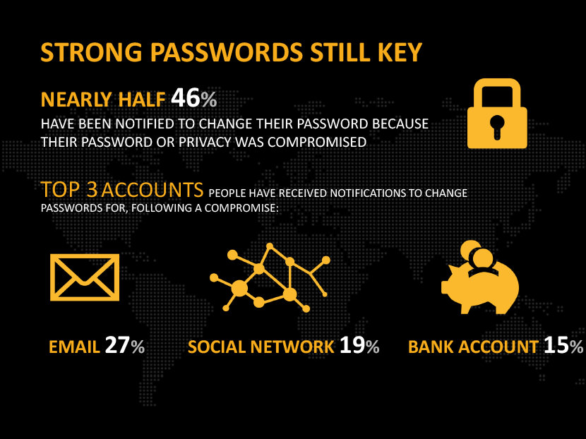 Strong password still key. Nearly half 46% have notified to change their password because their password or privacy was compromised. Top 3 accounts people have received notifications to change passwords for, following a compromise. Email 27%, social network 19%, and bank account 15%.