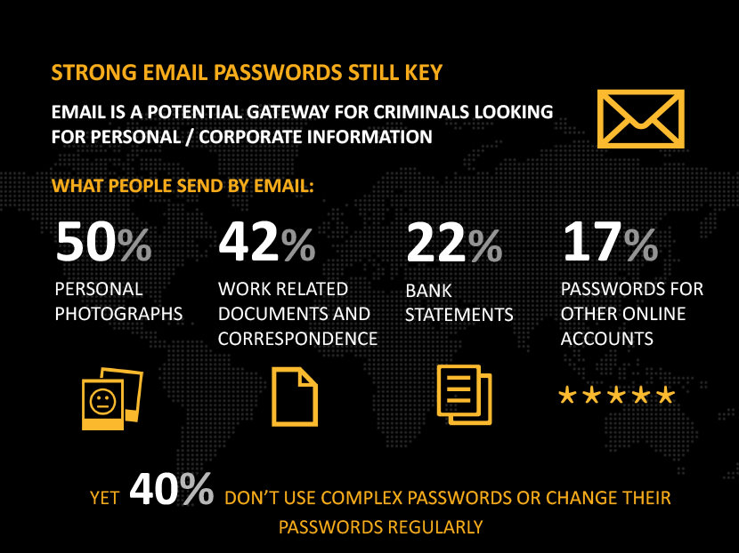 Email is a potential gateway for criminals looking for personal corporate information. What people send by email. 50% personal photographs, 42% work related documents and correspondence, 22% bank statements, 17% passwords for other online accounts. Yet 40% don't use complex passwords or change their passwords regularly.