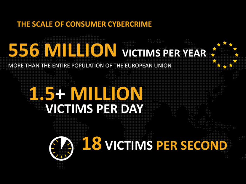 556 million victims per year, more than the entire population of the European union. 1.5+ Million Victims per day. 18 Victims Per second.