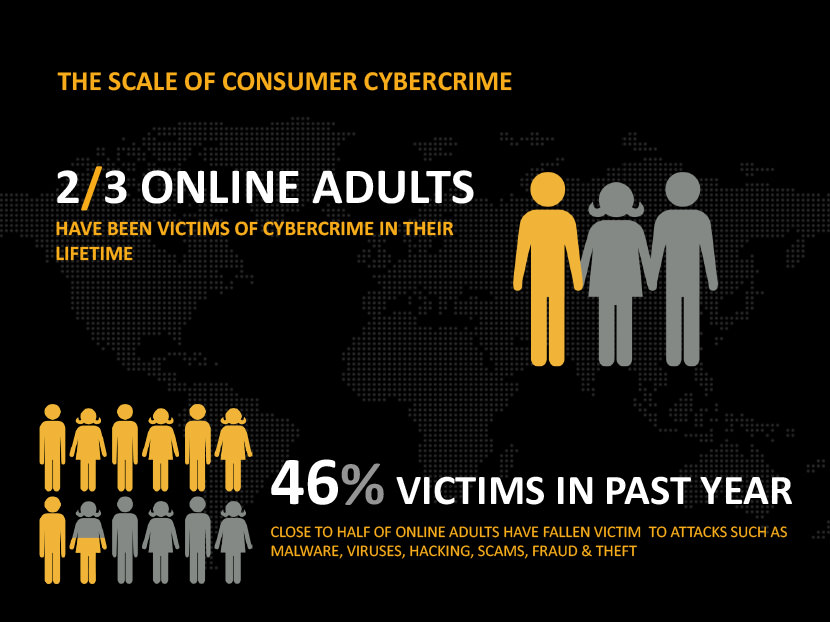 2/3 online adults, have been victims of cybercrime in their lifetime. 46% victims in past year, close to half of online adults have fallen victim  to attacks such as Malware, viruses, hacking, scams, fraud & theft