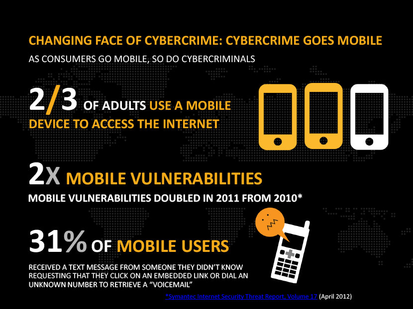 Changing face of cybercrime: Cybercrime goes mobile as consumers go mobile, so do cyber-criminals. 2/3 of adults use a mobile device to access the internet. 2X mobile vulnerabilities , mobile vulnerabilities doubles in 2001 from 2010. 31% of mobile users received a text message from someone they didn't know requesting that they click on an embedded link or dial an unknown number to retrieve a 'Voicemail'.