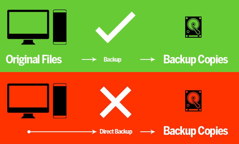 backup tutorial method