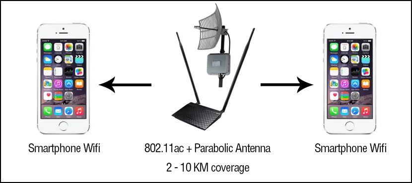 wifi parabolic antenna coverage distance