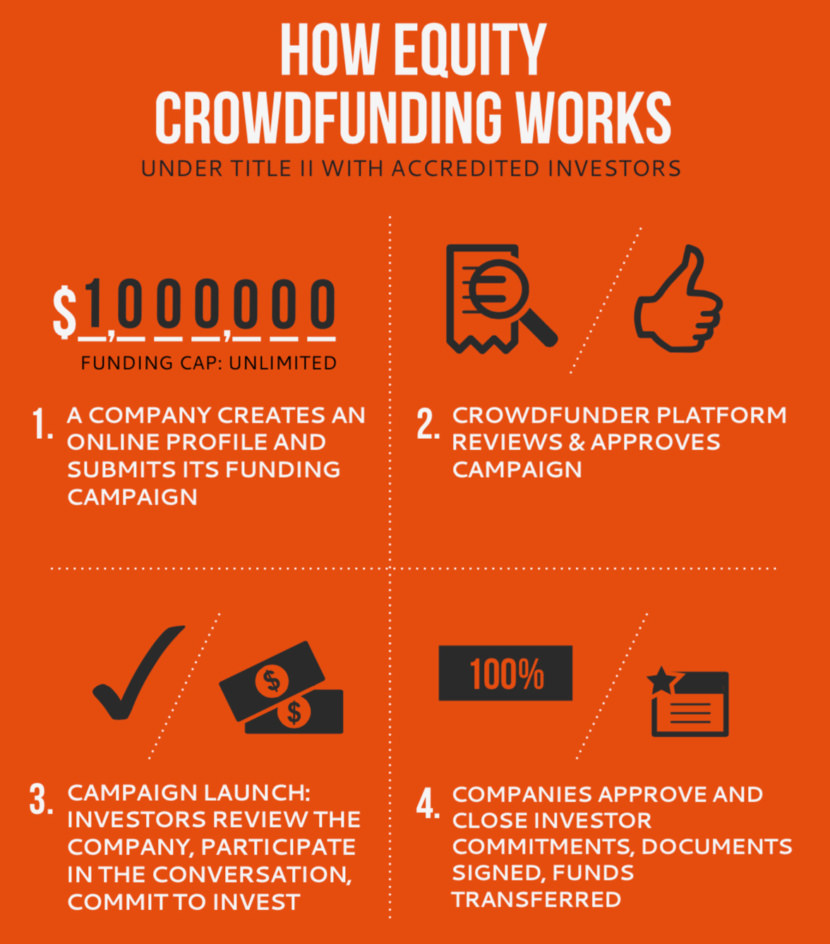 Best Crowdfunding Platform For Startups With Great Ideas