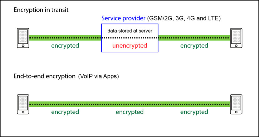 End-to-end Encryption vs Encrypted in Transit