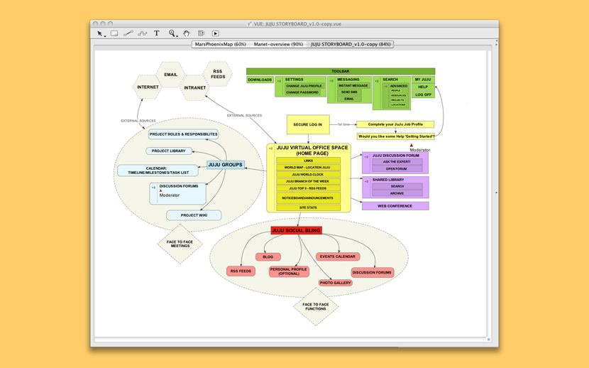 Visual Understanding Environment