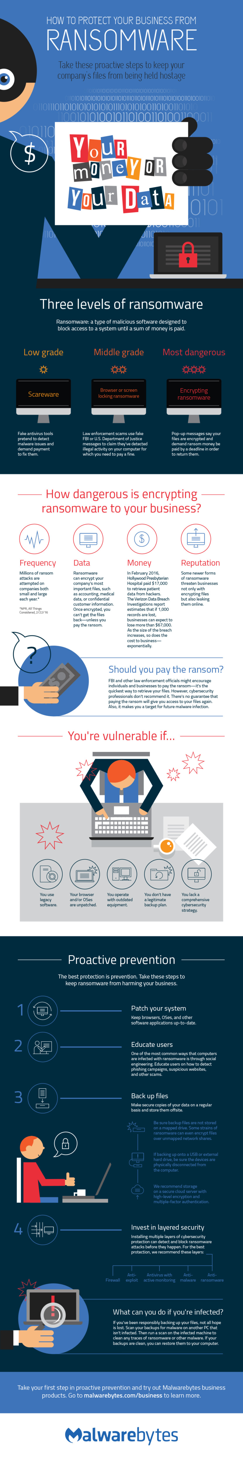 How To Protect Your Business From Ransomware