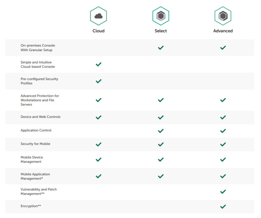 kaspersky endpoint security comparison