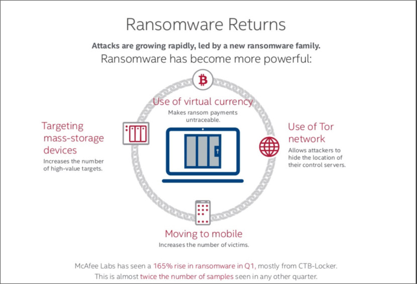 How to Protect Against Ransomware?