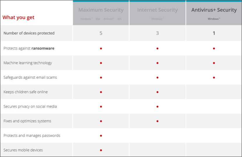 Trend Micro Security comparison