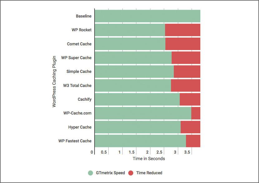 wordpress cache comparison plugin