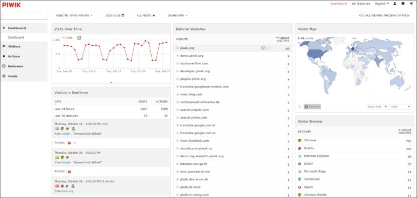 Piwik PRO Web Analytics