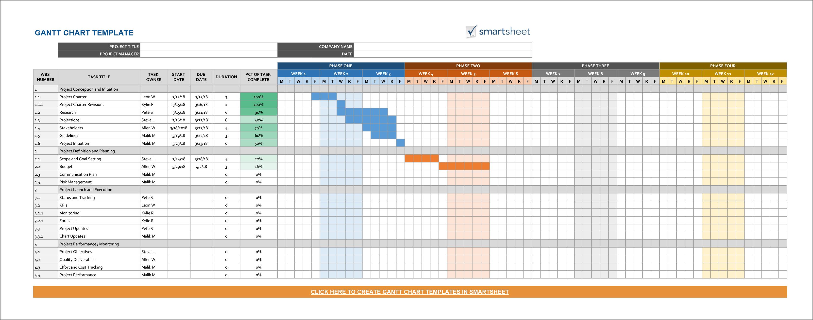 Gantt Chart Timeline Template from www.geckoandfly.com